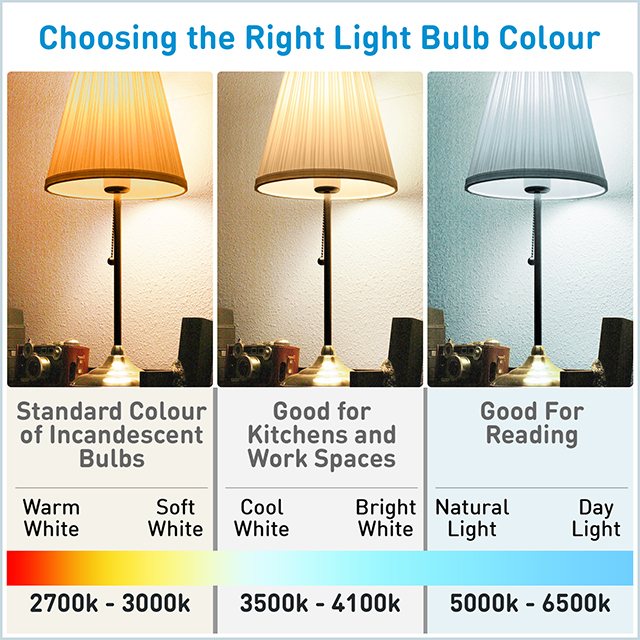 How-to-pick-the-Right-Light-Bulb-Colour