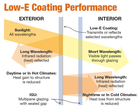Low e Coat Performance } Tashman Home Center
